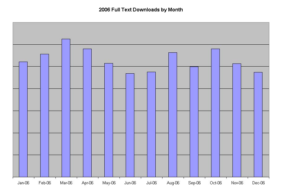 2006 Full Text by Month